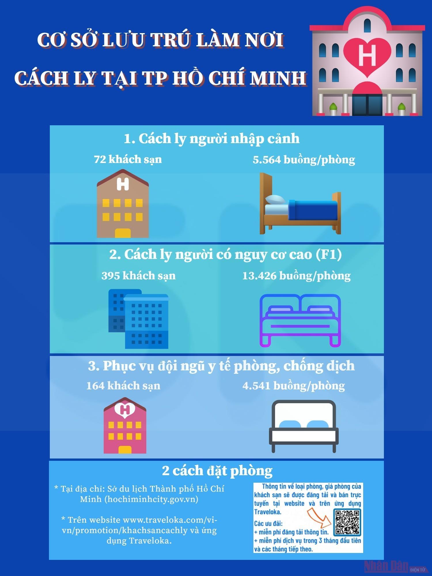 Người dân TP Hồ Chí Minh có thể cách ly tại khách sạn