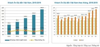 khach an do den viet nam tiep tuc tang truong cao trong nam 2019